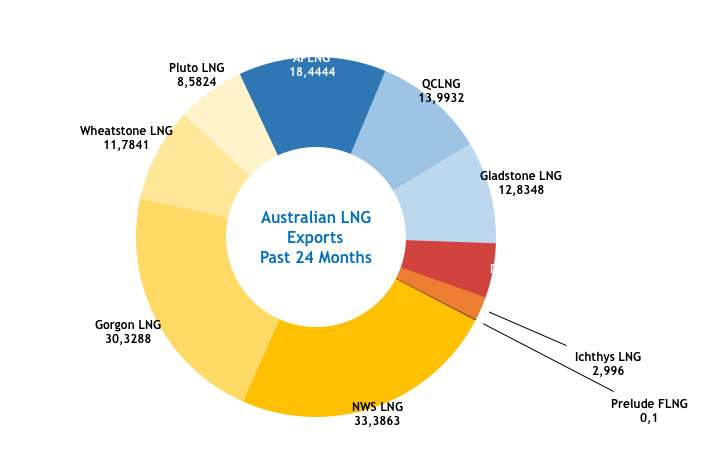 Why Qatar is still King of LNG – for now – Lng Unlimited Data